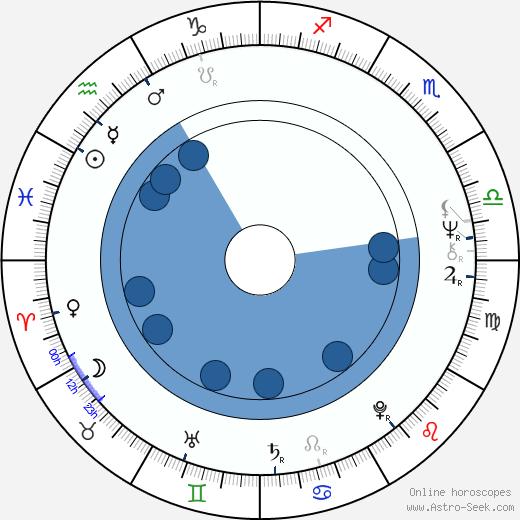 Maija Vikman wikipedia, horoscope, astrology, instagram