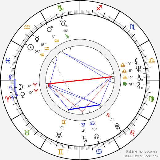 Mario Litwin birth chart, biography, wikipedia 2020, 2021