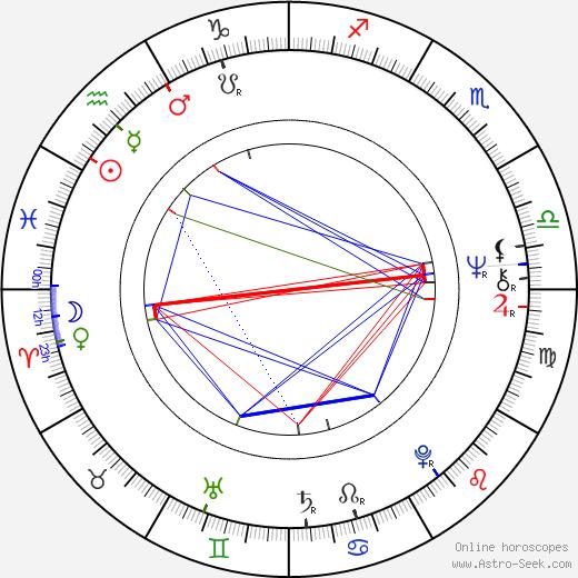 Mario Litwin birth chart, Mario Litwin astro natal horoscope, astrology