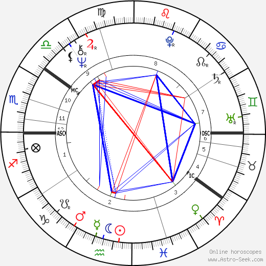 Maud Adams astro natal birth chart, Maud Adams horoscope, astrology