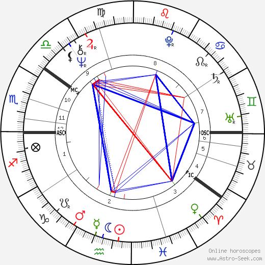 Мод (актриса Швеции) Адамс Maud Adams день рождения гороскоп, Maud Adams Натальная карта онлайн