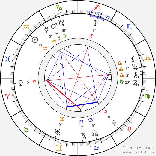 Mevlan Shanaj birth chart, biography, wikipedia 2019, 2020