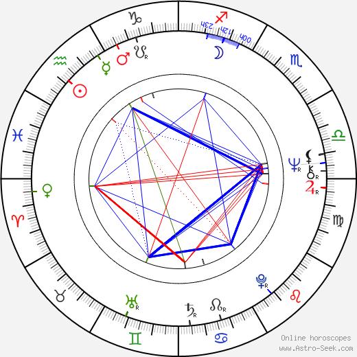 Mevlan Shanaj birth chart, Mevlan Shanaj astro natal horoscope, astrology