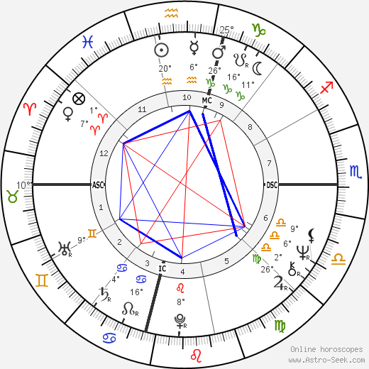 Mia Farrow birth chart, biography, wikipedia 2018, 2019