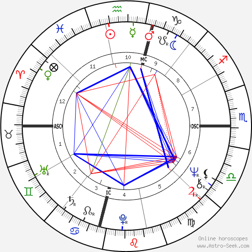 Mia Farrow astro natal birth chart, Mia Farrow horoscope, astrology
