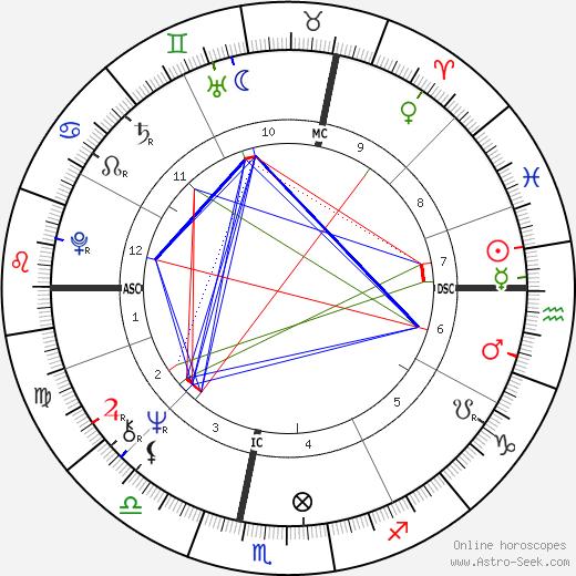 Micha Bergese astro natal birth chart, Micha Bergese horoscope, astrology