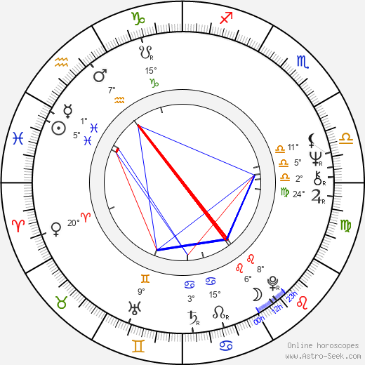 Mikael Salomon birth chart, biography, wikipedia 2019, 2020