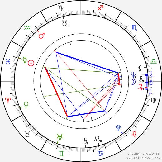 Mimsy Farmer astro natal birth chart, Mimsy Farmer horoscope, astrology
