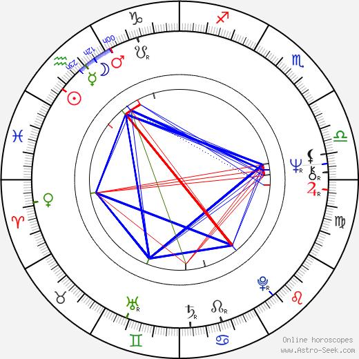 Miroslav Zuzic tema natale, oroscopo, Miroslav Zuzic oroscopi gratuiti, astrologia
