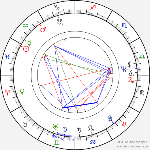 Randa Haines tema natale, oroscopo, Randa Haines oroscopi gratuiti, astrologia