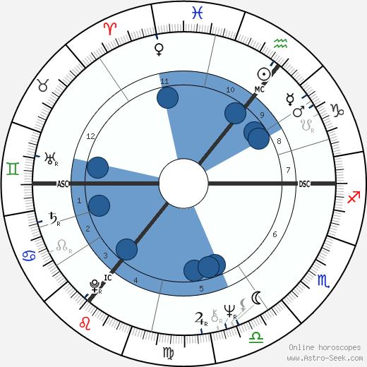 Robert Atzorn wikipedia, horoscope, astrology, instagram
