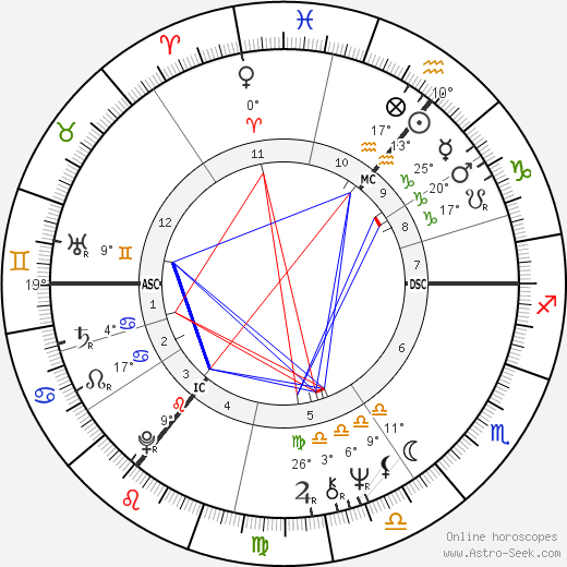 Robert Atzorn birth chart, biography, wikipedia 2019, 2020
