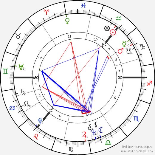 Robert Atzorn birth chart, Robert Atzorn astro natal horoscope, astrology