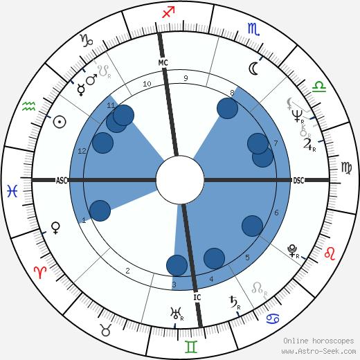 Ron Cerrudo wikipedia, horoscope, astrology, instagram