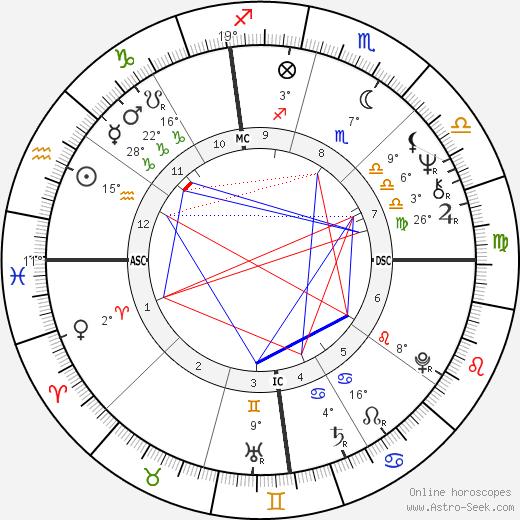 Ron Cerrudo birth chart, biography, wikipedia 2019, 2020