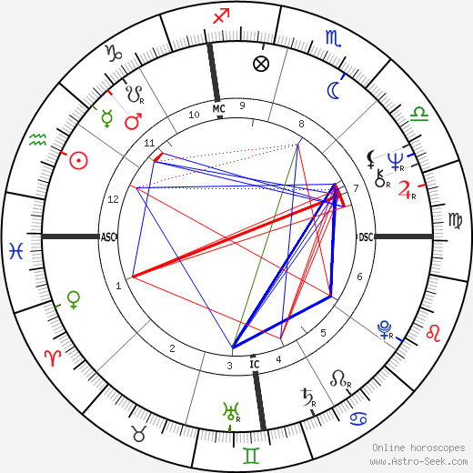 Ron Cerrudo birth chart, Ron Cerrudo astro natal horoscope, astrology