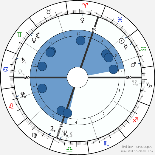 Sam Abell wikipedia, horoscope, astrology, instagram