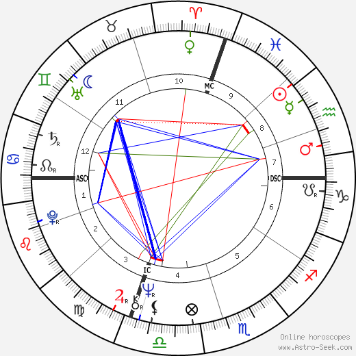 Sam Abell день рождения гороскоп, Sam Abell Натальная карта онлайн