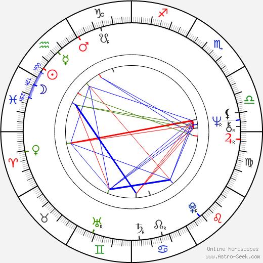 Simon Schama astro natal birth chart, Simon Schama horoscope, astrology