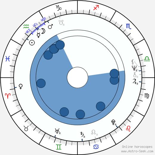 Thomas H. Block wikipedia, horoscope, astrology, instagram