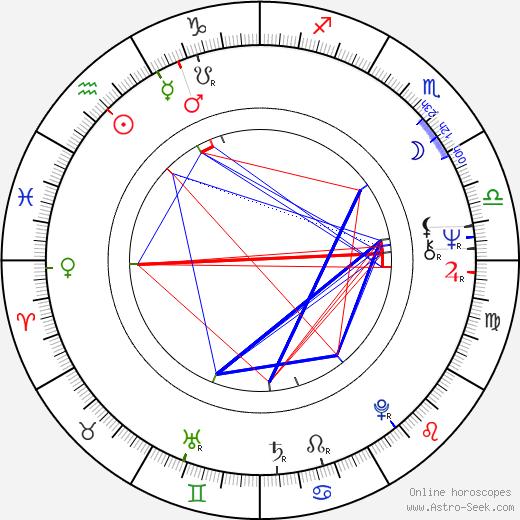 Tony Haygarth birth chart, Tony Haygarth astro natal horoscope, astrology
