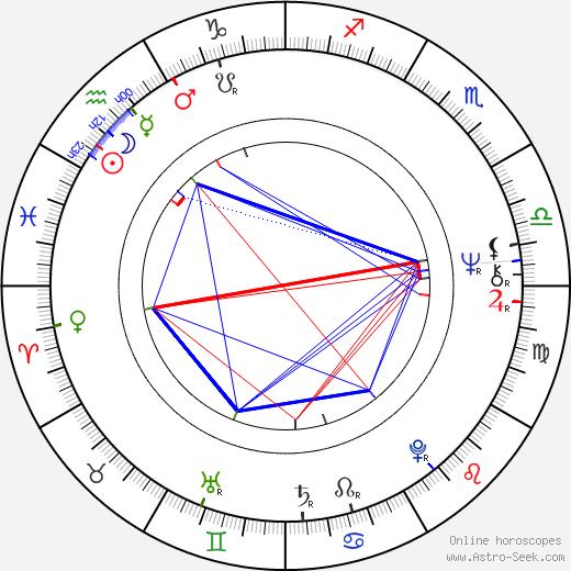 Tytti Oittinen astro natal birth chart, Tytti Oittinen horoscope, astrology