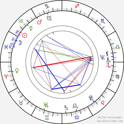 Vinod Mehra birth chart, Vinod Mehra astro natal horoscope, astrology