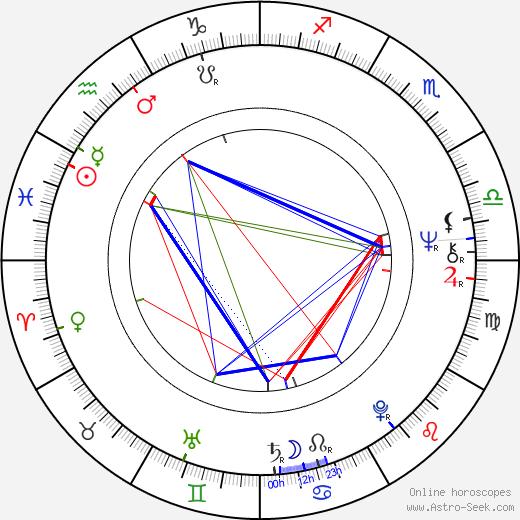Wim Zomer tema natale, oroscopo, Wim Zomer oroscopi gratuiti, astrologia