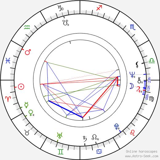 Андраш Елеш András Jeles день рождения гороскоп, András Jeles Натальная карта онлайн