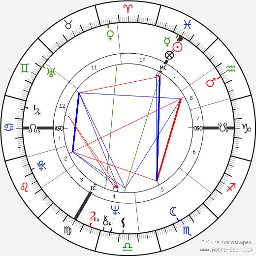 Andre Roulez tema natale, oroscopo, Andre Roulez oroscopi gratuiti, astrologia