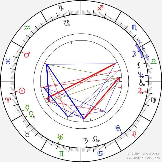 Andrei Tolubeyev birth chart, Andrei Tolubeyev astro natal horoscope, astrology