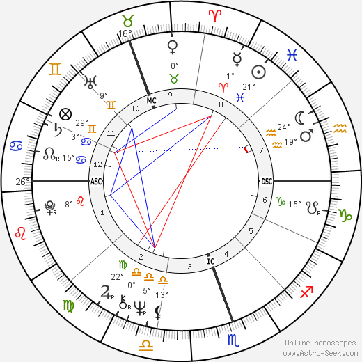 Anne Summers birth chart, biography, wikipedia 2018, 2019