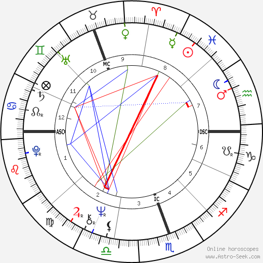 Anne Summers astro natal birth chart, Anne Summers horoscope, astrology