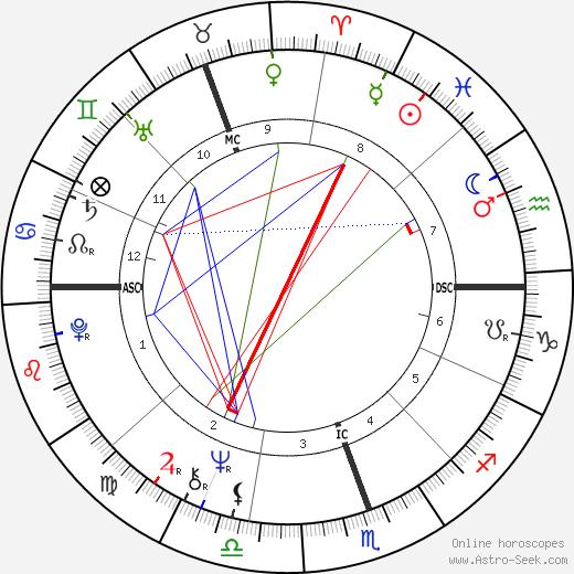 Anne Summers день рождения гороскоп, Anne Summers Натальная карта онлайн