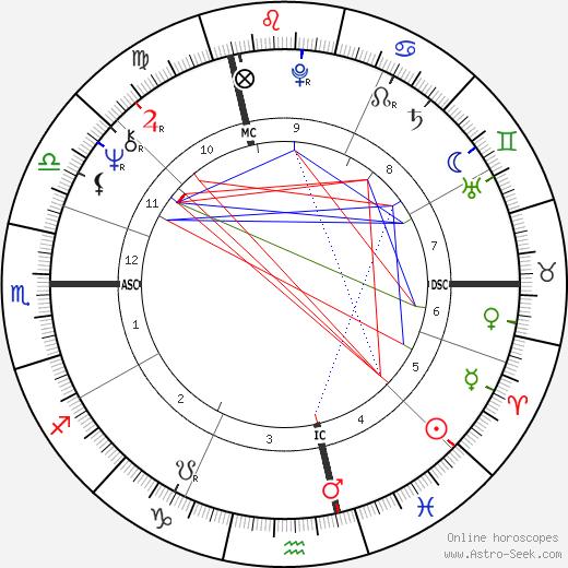 Bernard Archeriaux birth chart, Bernard Archeriaux astro natal horoscope, astrology