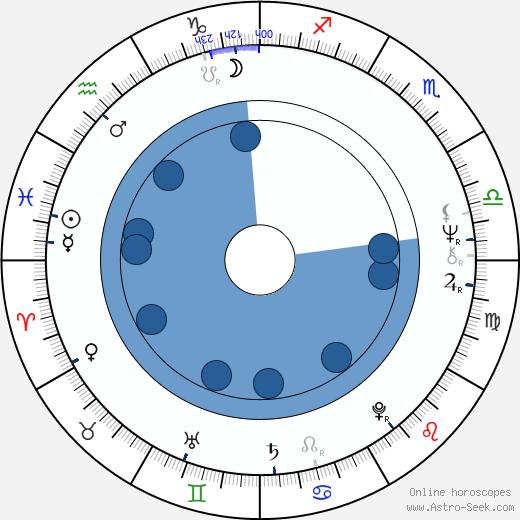 Bruce Broughton wikipedia, horoscope, astrology, instagram