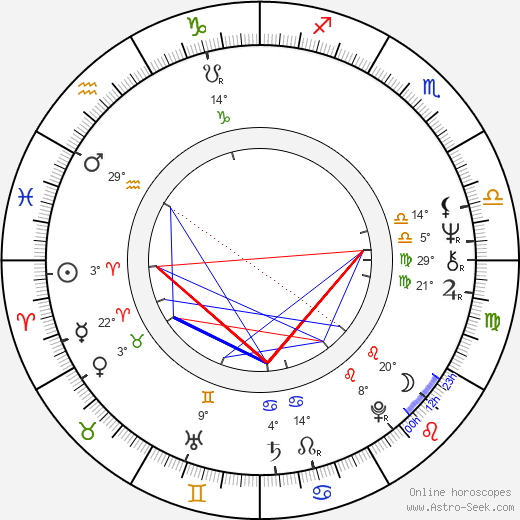 Curtis Hanson birth chart, biography, wikipedia 2019, 2020