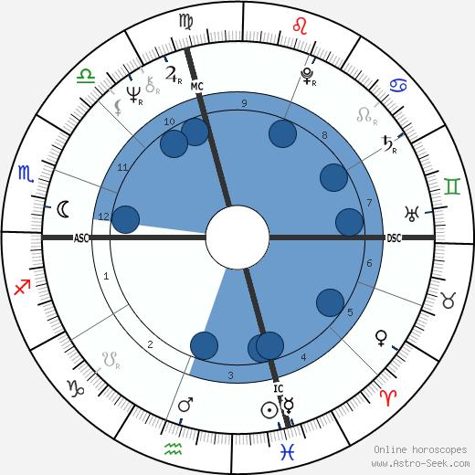 Dave Bakenhaster wikipedia, horoscope, astrology, instagram