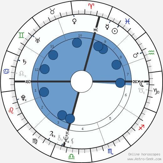 Dennis L. Rader wikipedia, horoscope, astrology, instagram