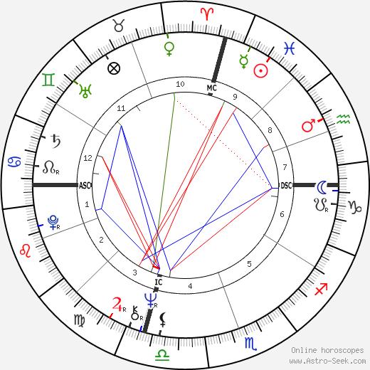 Dennis L  Rader Birth Chart Horoscope, Date of Birth, Astro