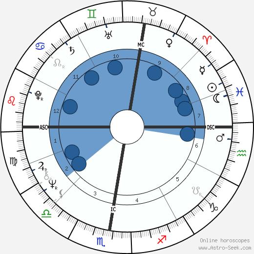 Didier Decoin wikipedia, horoscope, astrology, instagram