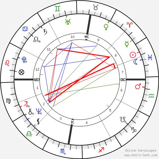 Didier Decoin день рождения гороскоп, Didier Decoin Натальная карта онлайн