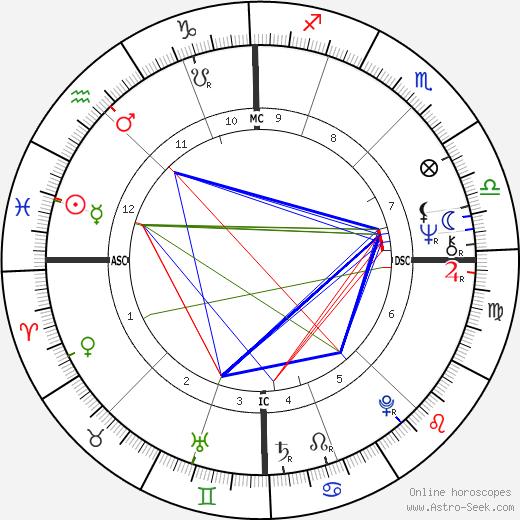 Dirk Benedict astro natal birth chart, Dirk Benedict horoscope, astrology