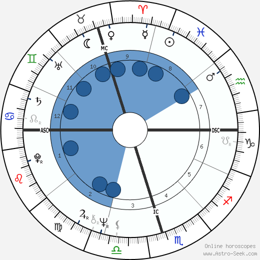 Elis Regina wikipedia, horoscope, astrology, instagram