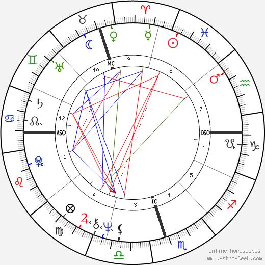 Элис Режина Elis Regina день рождения гороскоп, Elis Regina Натальная карта онлайн