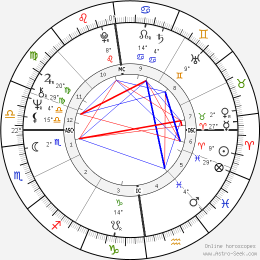Eric Clapton birth chart, biography, wikipedia 2019, 2020