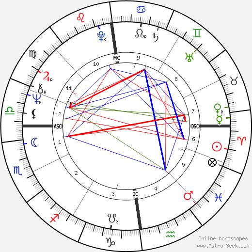 Eric Clapton birth chart, Eric Clapton astro natal horoscope, astrology