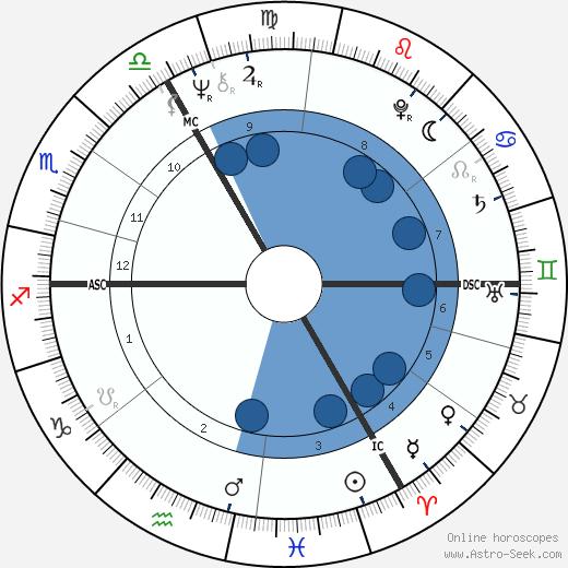 Erik de Vlaeminck wikipedia, horoscope, astrology, instagram