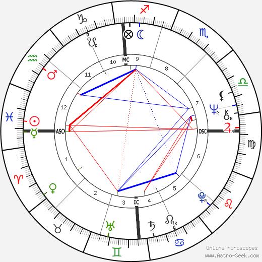 Flavio Caroli день рождения гороскоп, Flavio Caroli Натальная карта онлайн