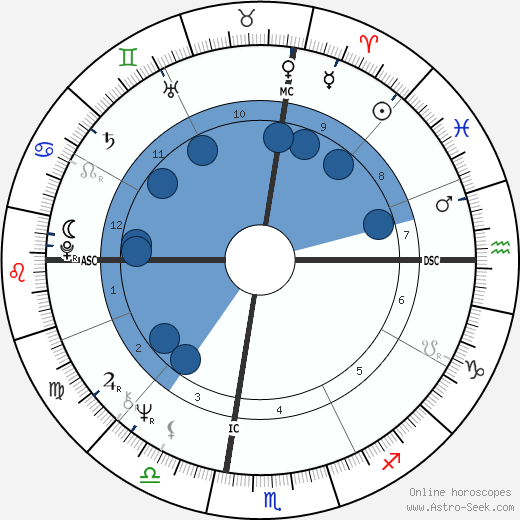 Franco Battiato wikipedia, horoscope, astrology, instagram